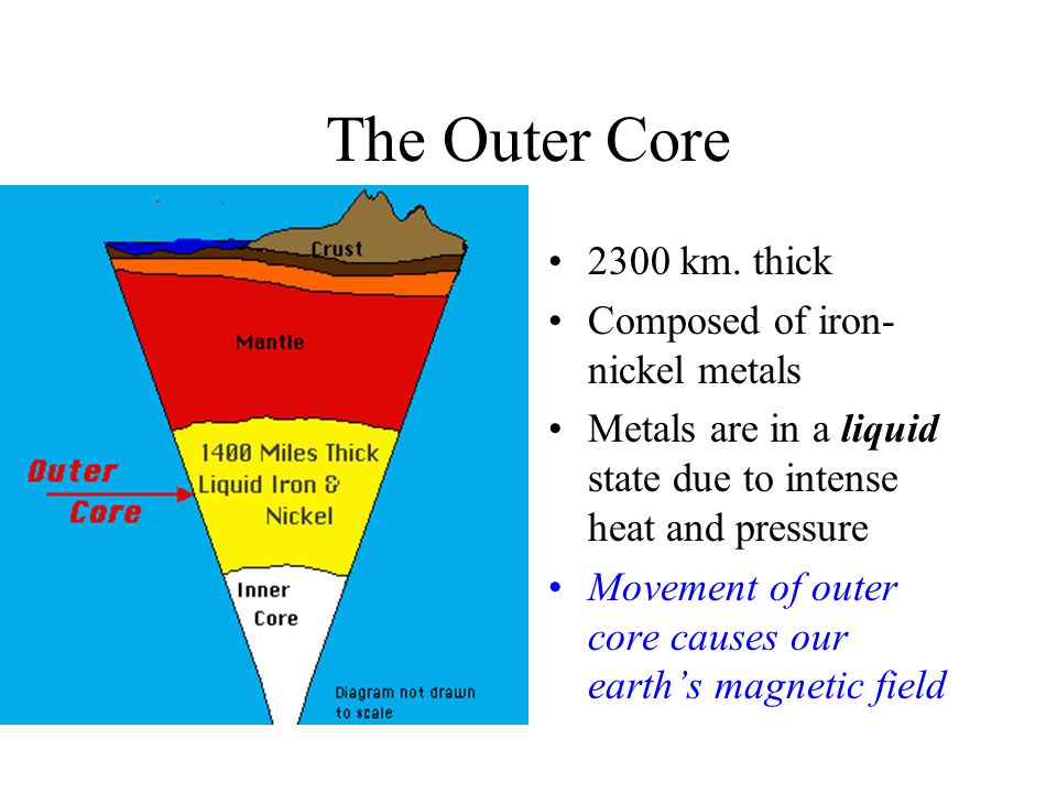 The Outer Core. 2300 km.