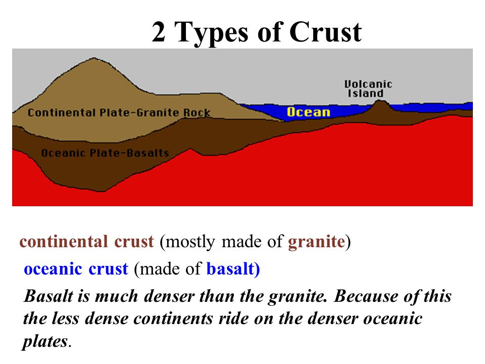 2 Types of Crust continental crust (mostly made of granite) oceanic crust (made of basalt) Basalt is much denser than the granite.