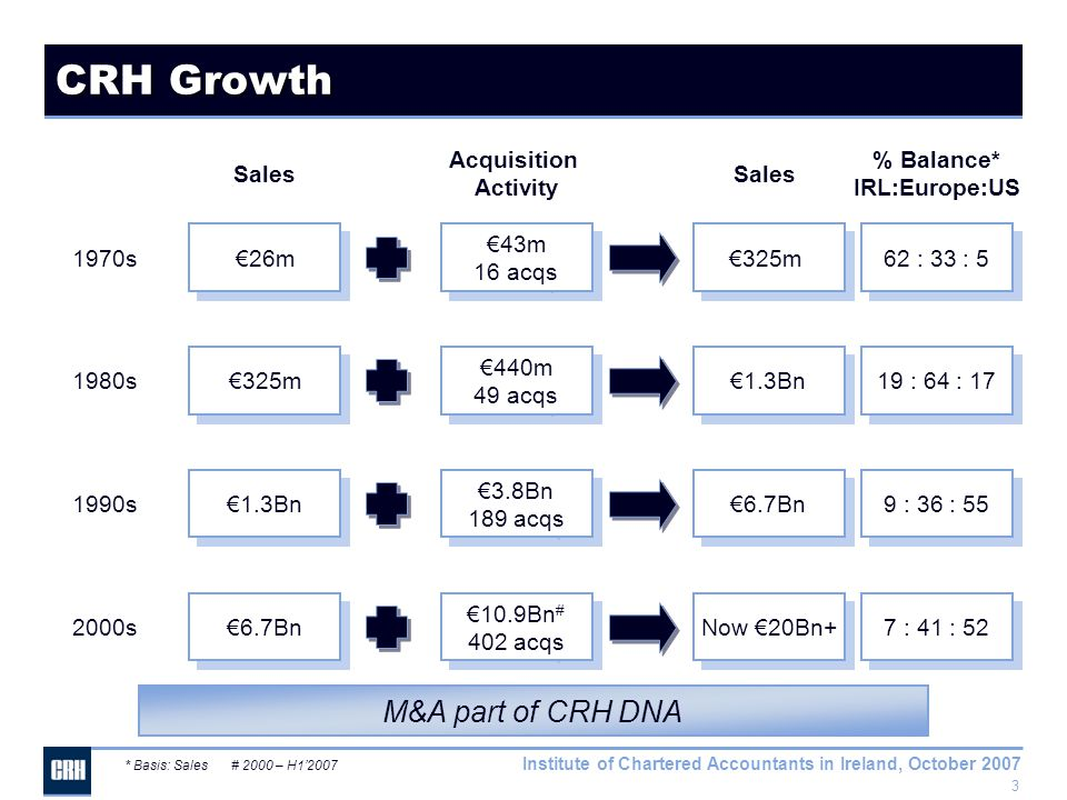 3 Institute of Chartered Accountants in Ireland, October 2007 CRH Growth 1970s €26m €43m 16 acqs €43m 16 acqs €325m 62 : 33 : 5 Sales Acquisition Activity Sales % Balance* IRL:Europe:US * Basis: Sales# 2000 – H1'2007 1980s €325m €440m 49 acqs €440m 49 acqs €1.3Bn 19 : 64 : 17 1990s €1.3Bn €3.8Bn 189 acqs €3.8Bn 189 acqs €6.7Bn 9 : 36 : 55 2000s €6.7Bn €10.9Bn # 402 acqs €10.9Bn # 402 acqs Now €20Bn+ 7 : 41 : 52 M&A part of CRH DNA