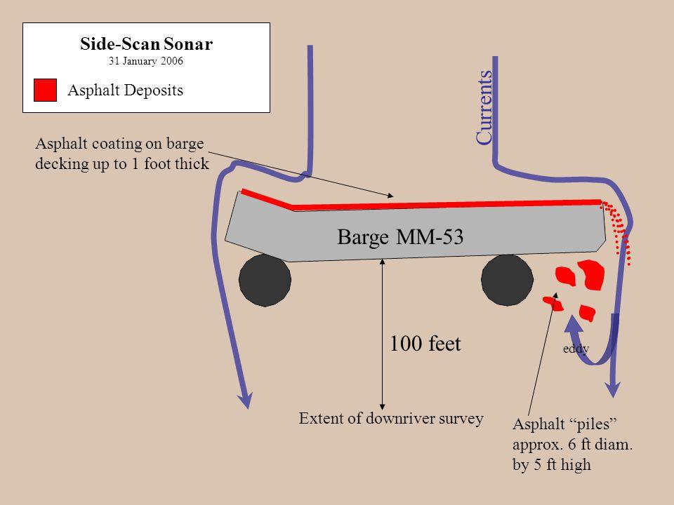 Asphalt Deposits Currents Barge MM-53 Side-Scan Sonar 31 January 2006 100 feet Extent of downriver survey eddy Asphalt coating on barge decking up to