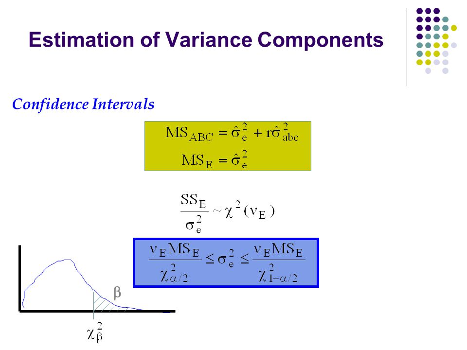 Estimation of Variance Components Confidence Intervals 