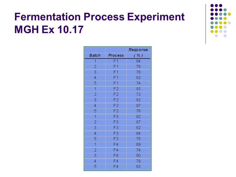 Fermentation Process Experiment MGH Ex 10.17