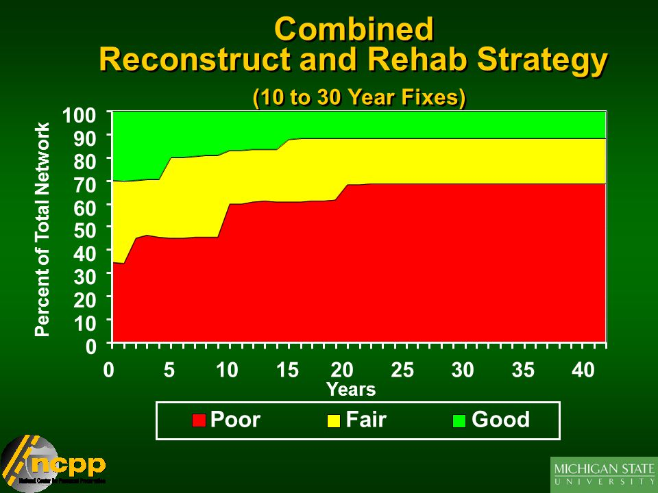 Combined Reconstruct and Rehab Strategy (10 to 30 Year Fixes)