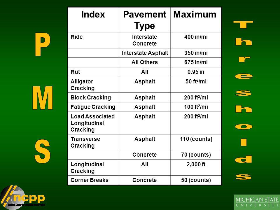 IndexPavement Type Maximum RideInterstate Concrete 400 in/mi Interstate Asphalt350 in/mi All Others675 in/mi RutAll0.95 in Alligator Cracking Asphalt50 ft 2 /mi Block CrackingAsphalt200 ft 2 /mi Fatigue CrackingAsphalt100 ft 2 /mi Load Associated Longitudinal Cracking Asphalt200 ft 2 /mi Transverse Cracking Asphalt110 (counts) Concrete70 (counts) Longitudinal Cracking All2,000 ft Corner BreaksConcrete50 (counts)