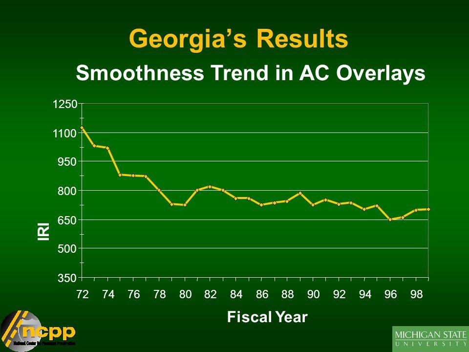Georgia's Results