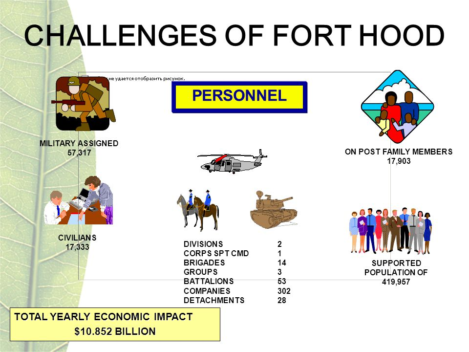 CIVILIANS 17,333 MILITARY ASSIGNED 57,317 ON POST FAMILY MEMBERS 17,903 DIVISIONS2 CORPS SPT CMD1 BRIGADES14 GROUPS3 BATTALIONS53 COMPANIES302 DETACHMENTS28 PERSONNEL SUPPORTED POPULATION OF 419,957 CHALLENGES OF FORT HOOD TOTAL YEARLY ECONOMIC IMPACT $10.852 BILLION
