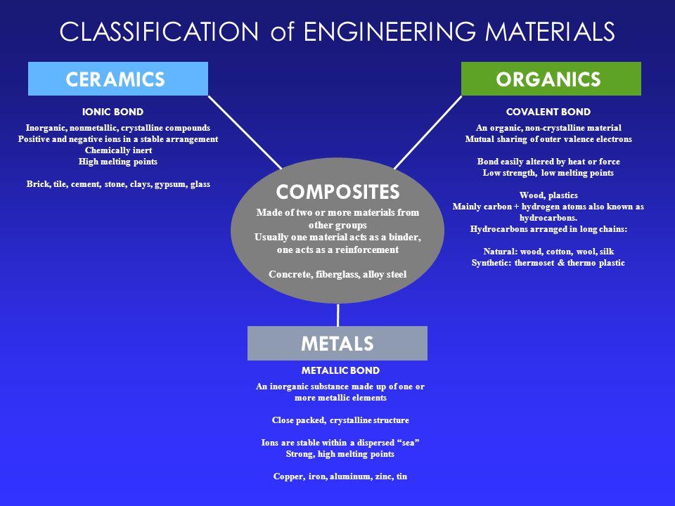 CLASSIFICATION of ENGINEERING MATERIALS IONIC BONDCOVALENT BOND METALLIC BOND Inorganic, nonmetallic, crystalline compounds Positive and negative ions