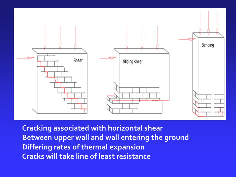 Cracking associated with horizontal shear Between upper wall and wall entering the ground Differing rates of thermal expansion Cracks will take line o