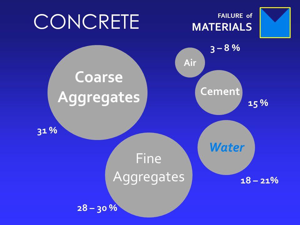 FAILURE of MATERIALS CONCRETE Air Cement Water Fine Aggregates Coarse Aggregates 3 – 8 % 15 % 18 – 21% 28 – 30 % 31 %