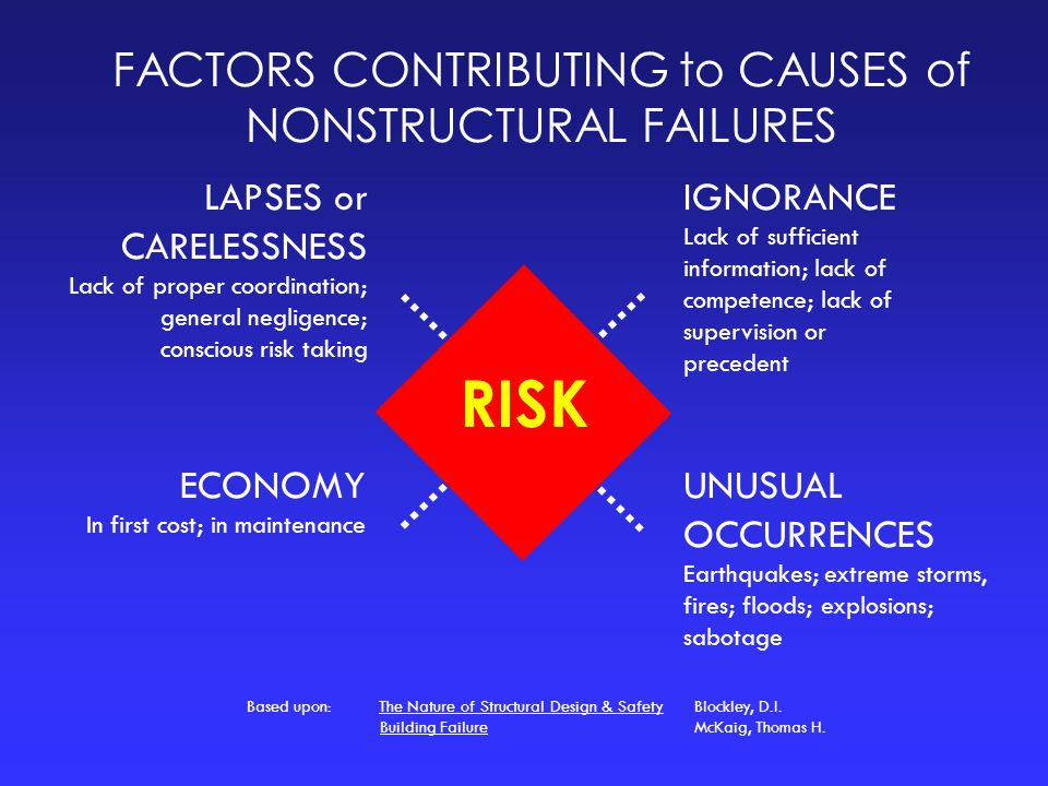 FACTORS CONTRIBUTING to CAUSES of NONSTRUCTURAL FAILURES LAPSES or CARELESSNESS Lack of proper coordination; general negligence; conscious risk taking
