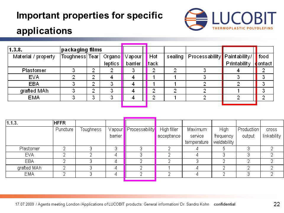 17.07.2009 / Agents meeting London /Applications of LUCOBIT products: General information/ Dr. Sandro Kohnconfidential 22 Important properties for spe