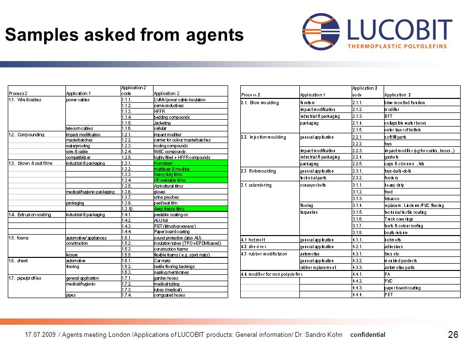 17.07.2009 / Agents meeting London /Applications of LUCOBIT products: General information/ Dr.