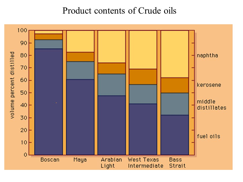 Hydro carbon Chemistry & Classification of Crude Oils Paraffin based crudes (a waxy residue) Asphalt based crudes (an asphalt type residue) Mixed type