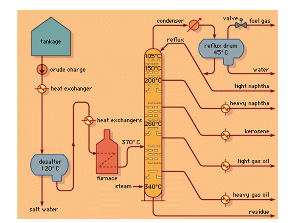 petroleum refining : Basic refinery processes Functions of Refinery Units: (1) separating the many types of Hydrocarbon present in crude oils into fractions of more closely related properties, (2) chemically converting the separated hydrocarbons into more desirable reaction products, and (3) purifying the products of unwanted elements and compounds.