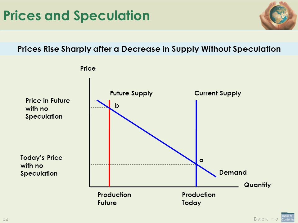 B ACK TO Prices and Speculation Quantity Price Price in Future with no Speculation b Production Future Future Supply Production Today Today's Price wi