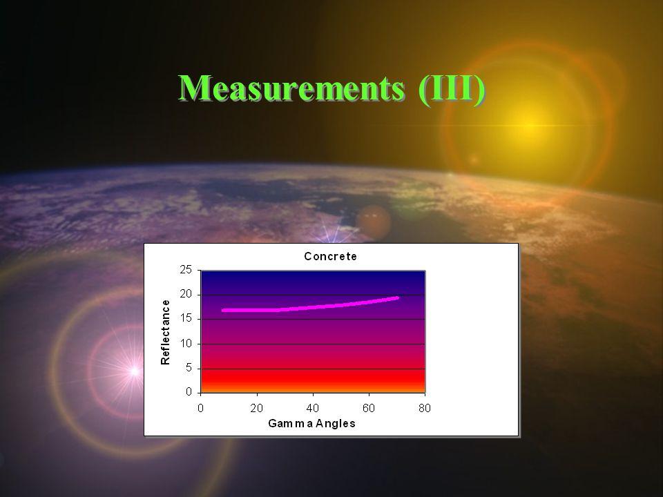 Measurements (III)