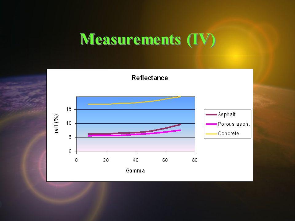 Measurements (IV)
