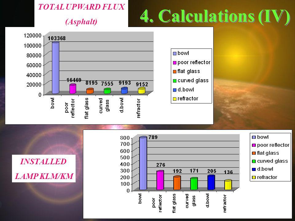 4. Calculations(IV) TOTAL UPWARD FLUX (Asphalt) INSTALLED LAMP KLM/KM