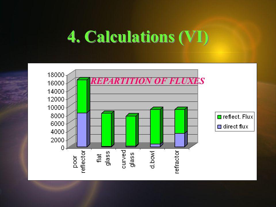 4. Calculations (VI) REPARTITION OF FLUXES