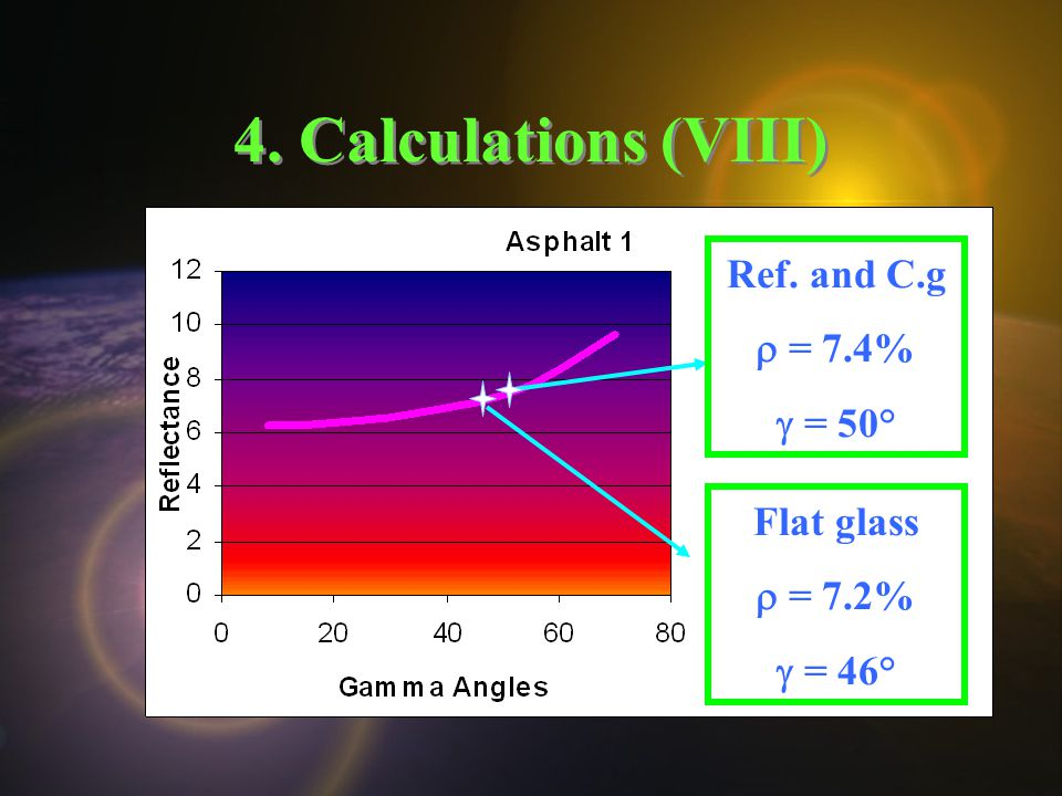 4. Calculations (VIII) Ref. and C.g  = 7.4%  = 50° Flat glass  = 7.2%  = 46°