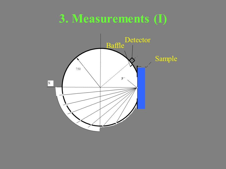 3. Measurements (I) X P 750 P´' Baffle Detector Sample