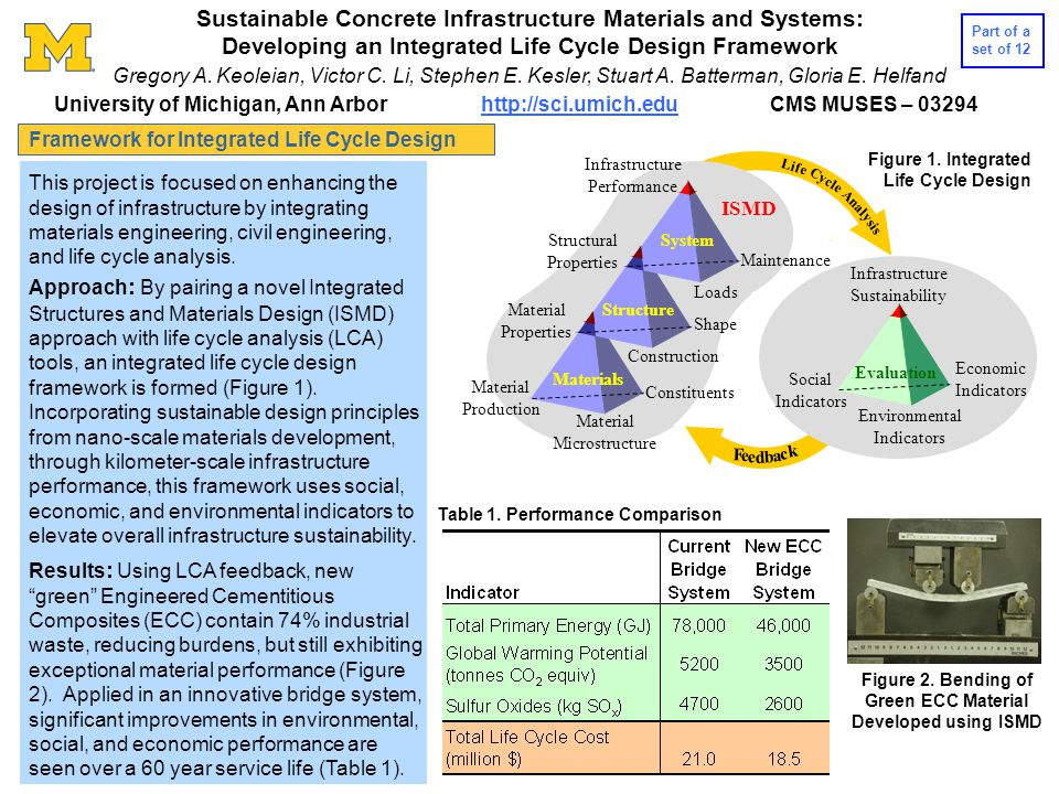 Life Cycle Anal ysis Shape Material Properties Structural Properties Loads Maintenance Infrastructure Performance Materials Structure System F e d e b a c k Environmental Indicators Infrastructure Sustainability Social Indicators Economic Indicators Material Production Constituents Material Microstructure Construction ISMD Evaluation This project is focused on enhancing the design of infrastructure by integrating materials engineering, civil engineering, and life cycle analysis.
