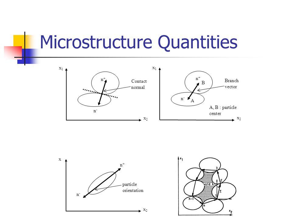 Microstructure Quantities n+n+ n-n- Contact normal x1x1 x2x2 n+n+ n-n- Branch vector x1x1 x2x2 A B A, B : particle center n+n+ n-n- x x2x2 particle orientation
