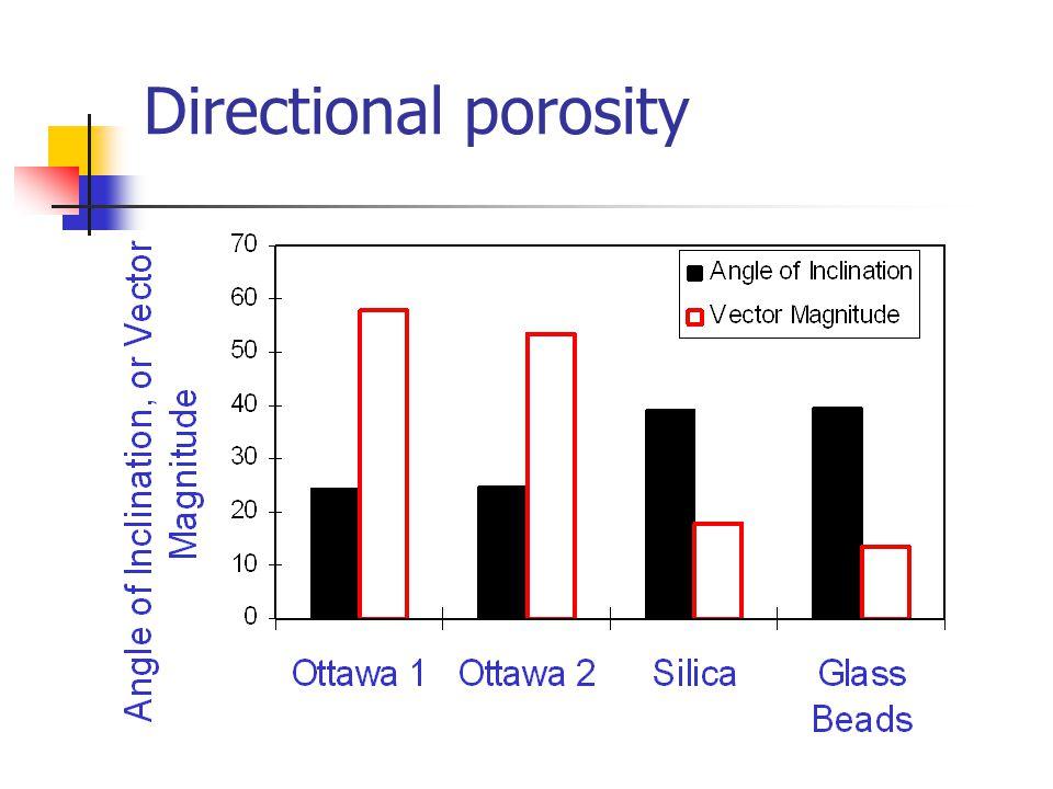 Directional porosity