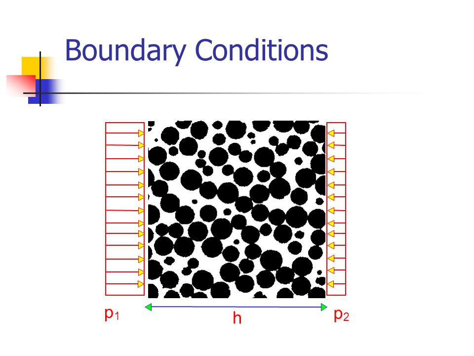 Boundary Conditions p 1 p 2 h