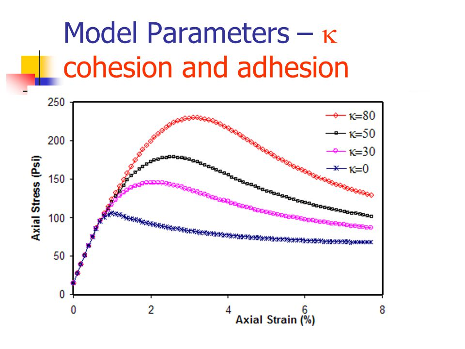 Model Parameters –  cohesion and adhesion