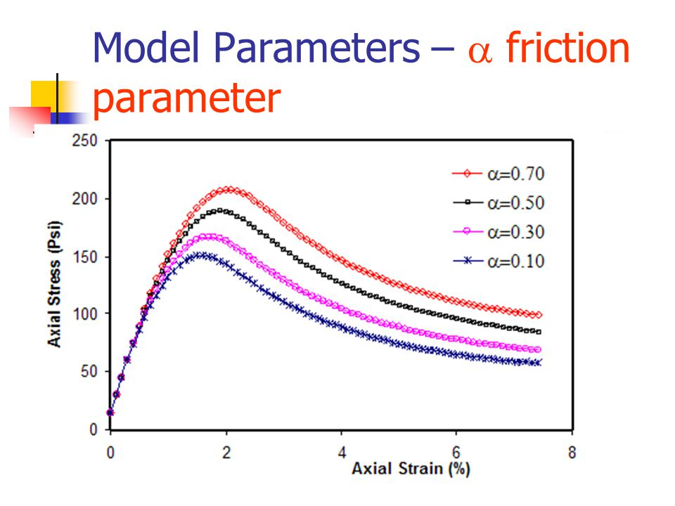 Model Parameters –  friction parameter