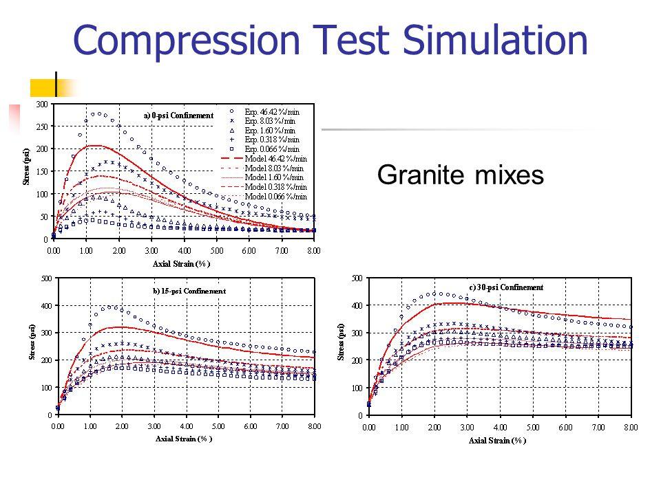 Compression Test Simulation Granite mixes