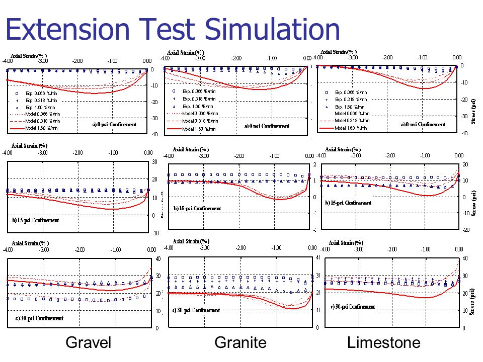 Extension Test Simulation GravelGraniteLimestone