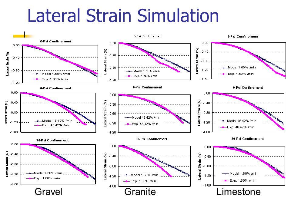 Lateral Strain Simulation GravelGraniteLimestone