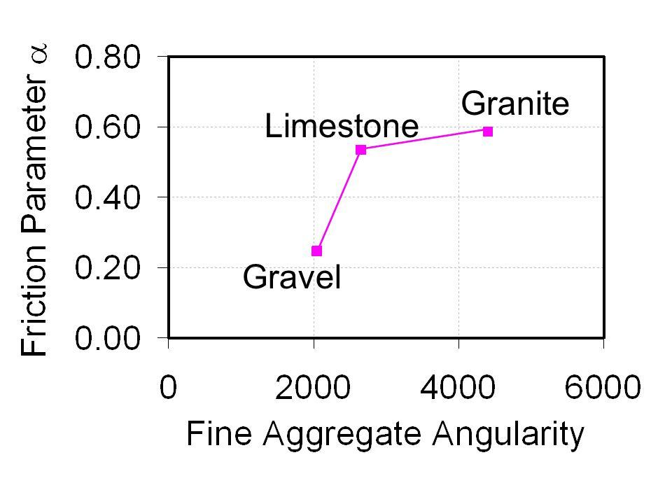 Granite Limestone Gravel