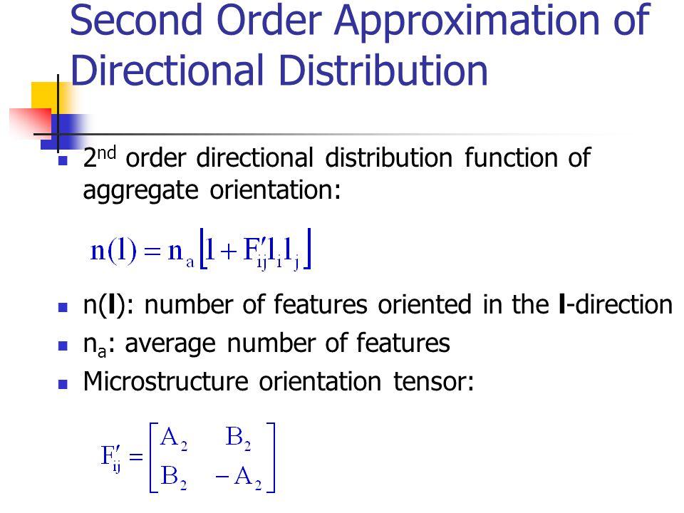 Aggregate Orientation