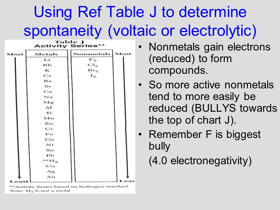 Using Ref Table J to determine spontaneity (voltaic or electrolytic) Nonmetals gain electrons (reduced) to form compounds.