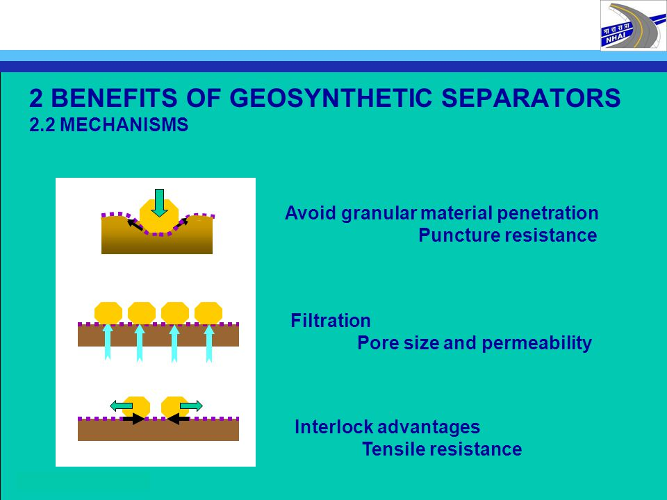 2 BENEFITS OF GEOSYNTHETIC SEPARATORS 2.2 MECHANISMS Avoid granular material penetration Puncture resistance Filtration Pore size and permeability Int
