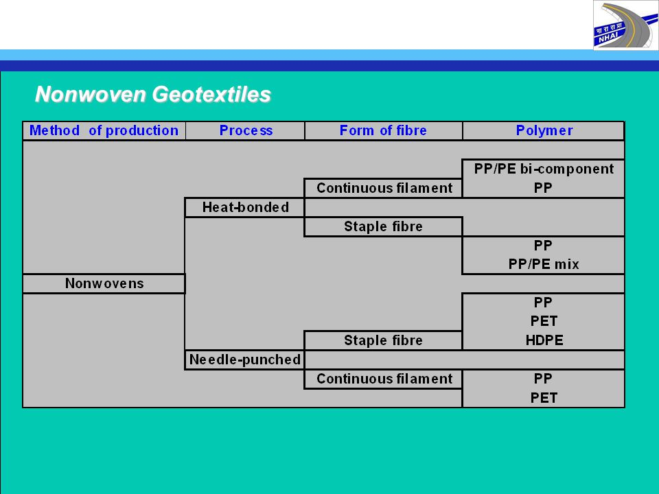 1 ROADS 1.4 SEPARATION AND REINFORCEMENT MATERIALS SEPARATION GEOTEXTILES GEOCOMPOSITES REINFORCEMENT GEOGRIDS GEOTEXTILES GEOSTRIPS