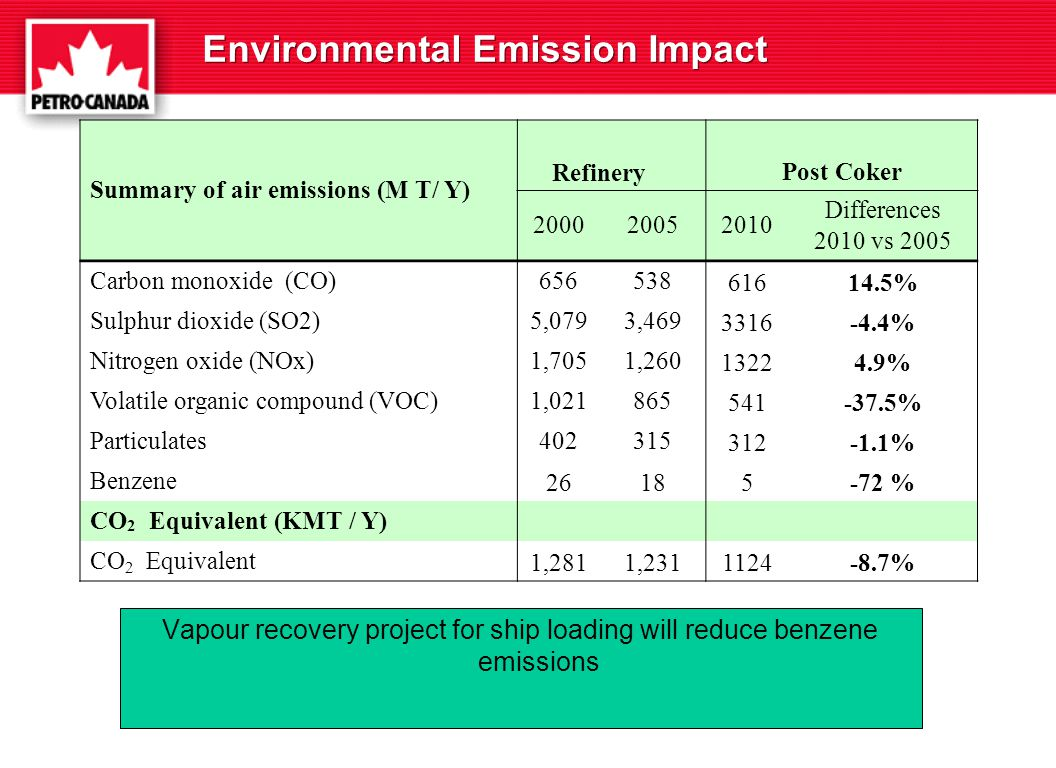 Environmental Emission Impact Summary of air emissions (M T/ Y) RefineryPost Coker 200020052010 Differences 2010 vs 2005 Carbon monoxide (CO)656538 61614.5% Sulphur dioxide (SO2)5,0793,469 3316-4.4% Nitrogen oxide (NOx)1,7051,260 13224.9% Volatile organic compound (VOC)1,021865 541-37.5% Particulates402315 312-1.1% Benzene 26185-72 % CO 2 Equivalent (KMT / Y) CO 2 Equivalent 1,2811,2311124-8.7% Vapour recovery project for ship loading will reduce benzene emissions