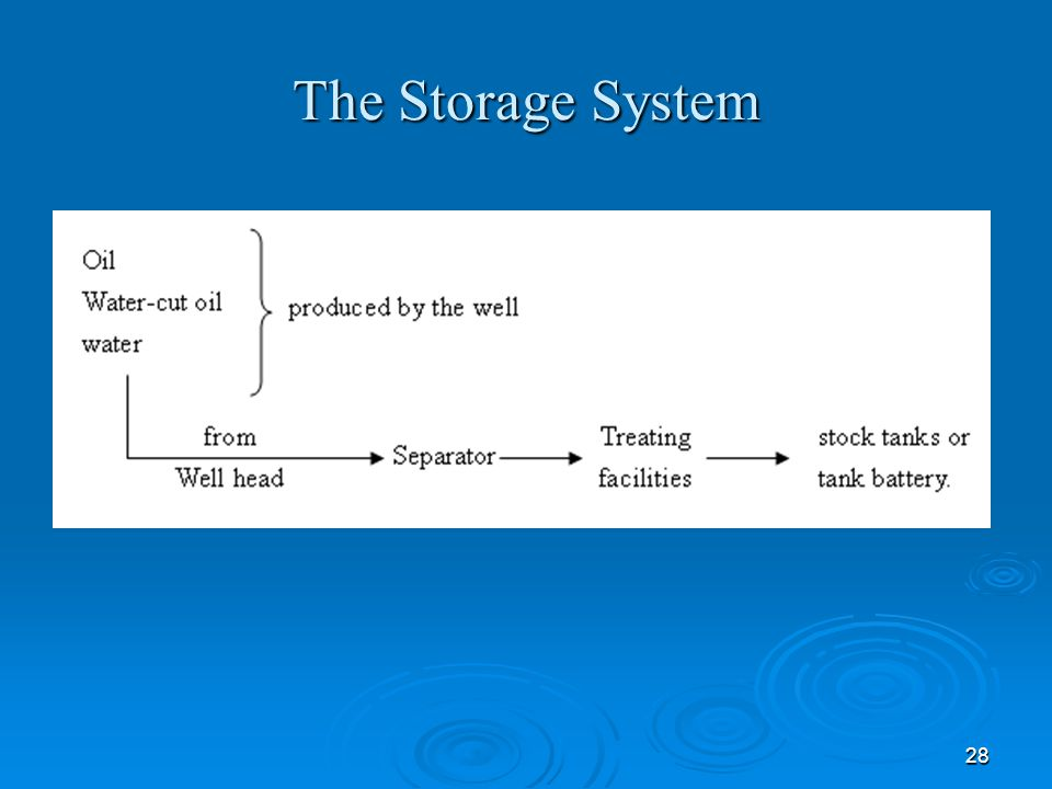 28 The Storage System