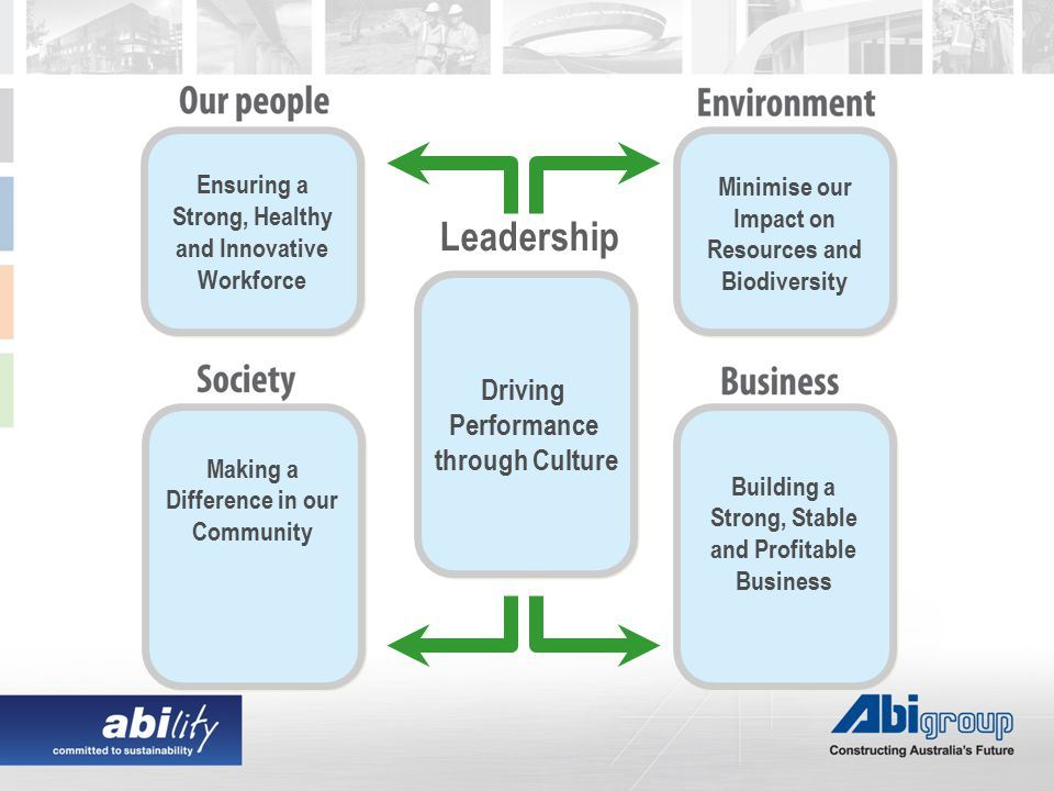 Driving Performance through Culture Ensuring a Strong, Healthy and Innovative Workforce Making a Difference in our Community Minimise our Impact on Resources and Biodiversity Building a Strong, Stable and Profitable Business Leadership