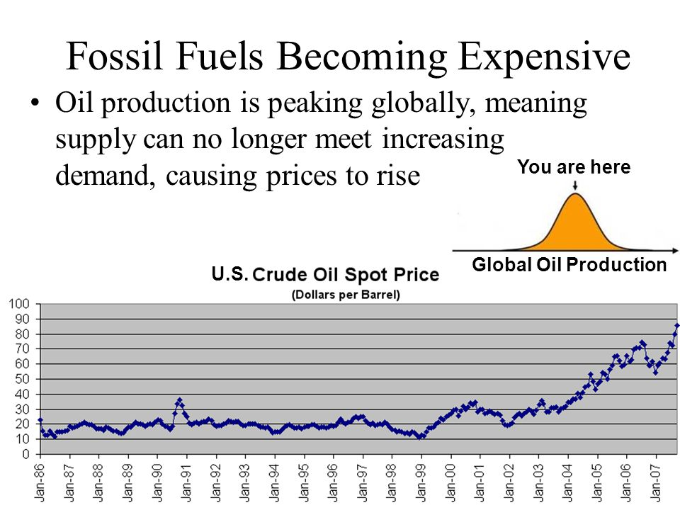 Fossil Fuels Becoming Expensive Oil production is peaking globally, meaning supply can no longer meet increasing demand, causing prices to rise You are here Global Oil Production U.S.