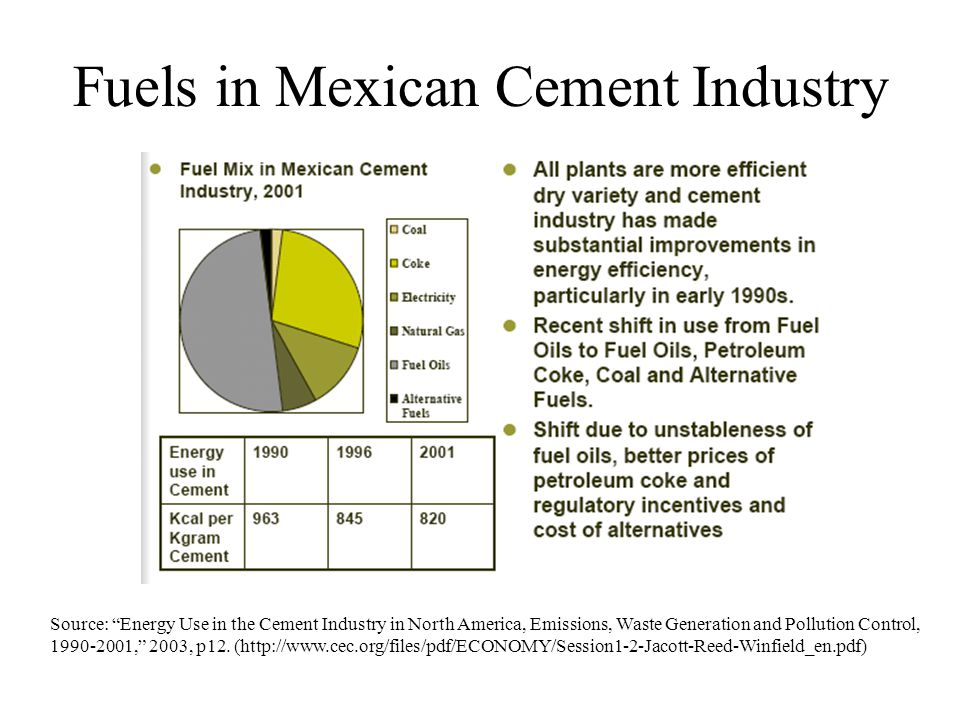 Fuels in Mexican Cement Industry Source: Energy Use in the Cement Industry in North America, Emissions, Waste Generation and Pollution Control, 1990-2001, 2003, p12.