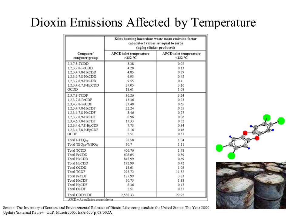 Dioxin Emissions Affected by Temperature Source: The Inventory of Sources and Environmental Releases of Dioxin-Like compounds in the United States: The Year 2000 Update (External Review draft, March 2005; EPA/600/p-03/002A