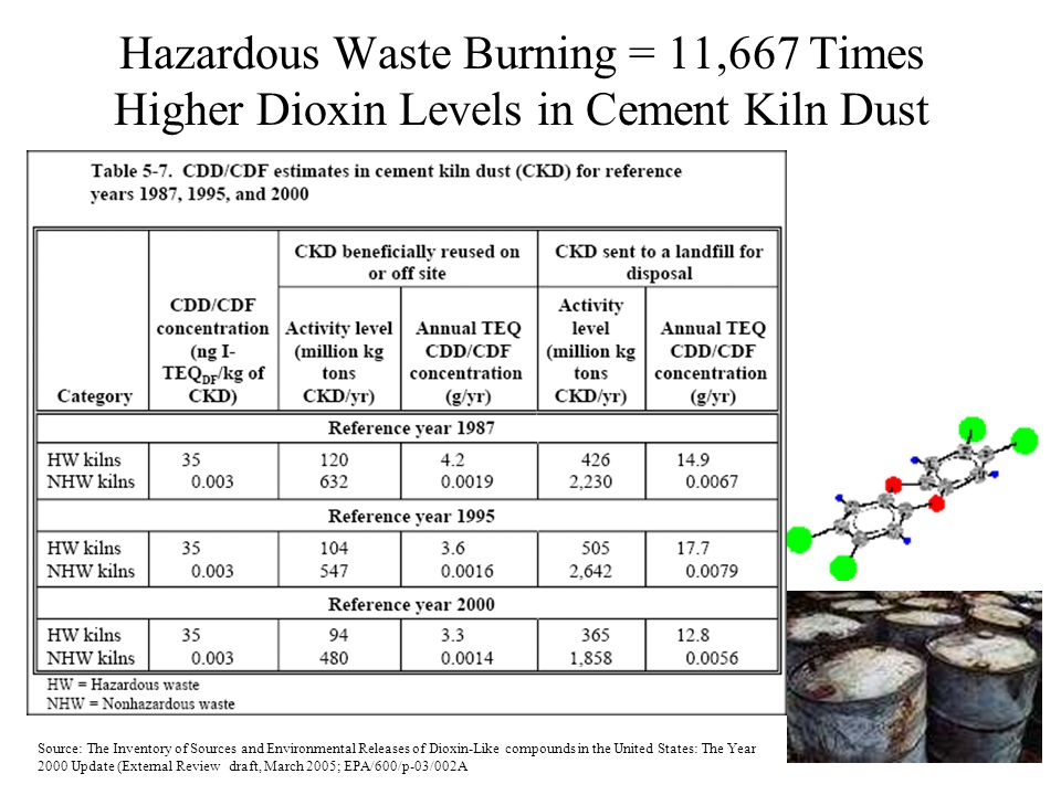 Hazardous Waste Burning = 11,667 Times Higher Dioxin Levels in Cement Kiln Dust Source: The Inventory of Sources and Environmental Releases of Dioxin-Like compounds in the United States: The Year 2000 Update (External Review draft, March 2005; EPA/600/p-03/002A