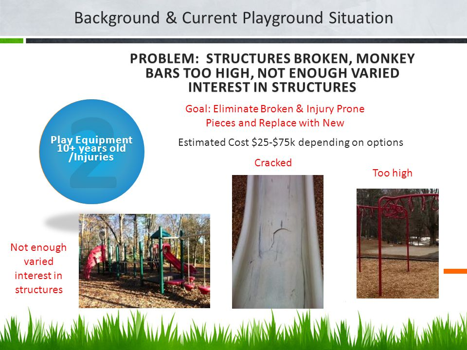 PROBLEM: DRAINAGE, SLOPED LANDSCAPE, VERY LITTLE GRASS, SIDEWALKS NEED REPAIR Background & Current Playground Situation/Priorities 1 Estimated cost $30-55k depending on community involvement Drainage and Hardscape Issues Mud Pit Wash Away Ankle Breaker Goal: Install drainage piping, add topsoil to level off area, grow grass, replace sidewalk with paver walkway