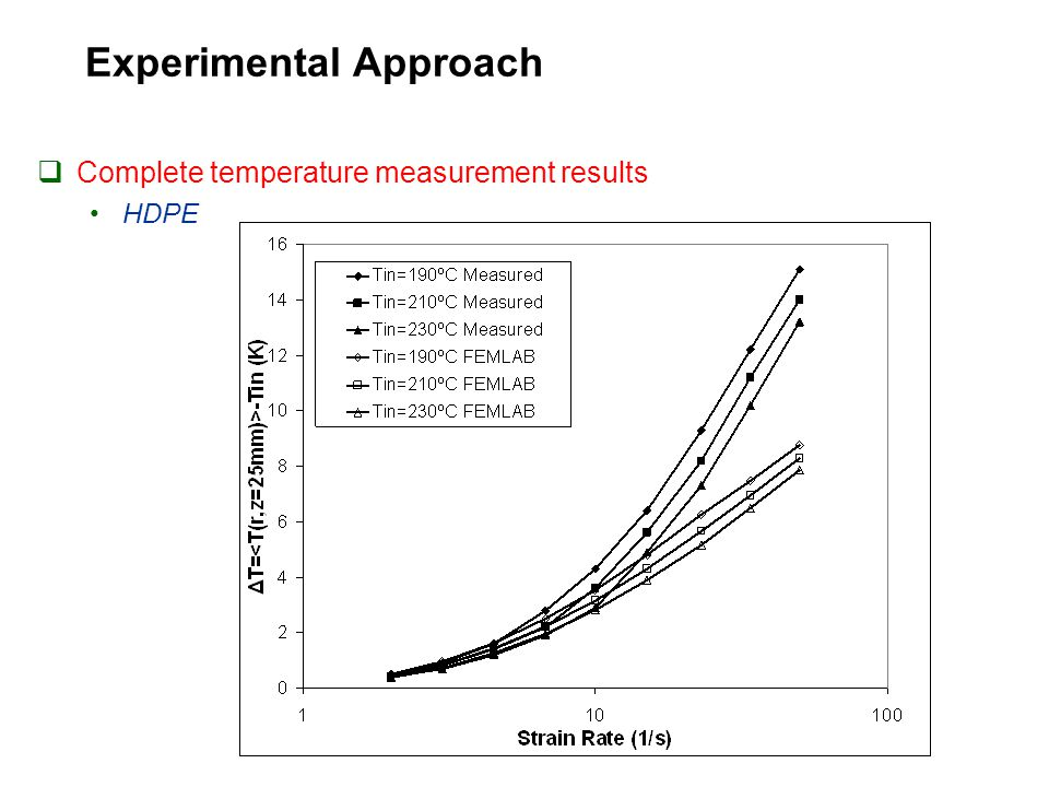 Experimental Approach  Complete temperature measurement results HDPE