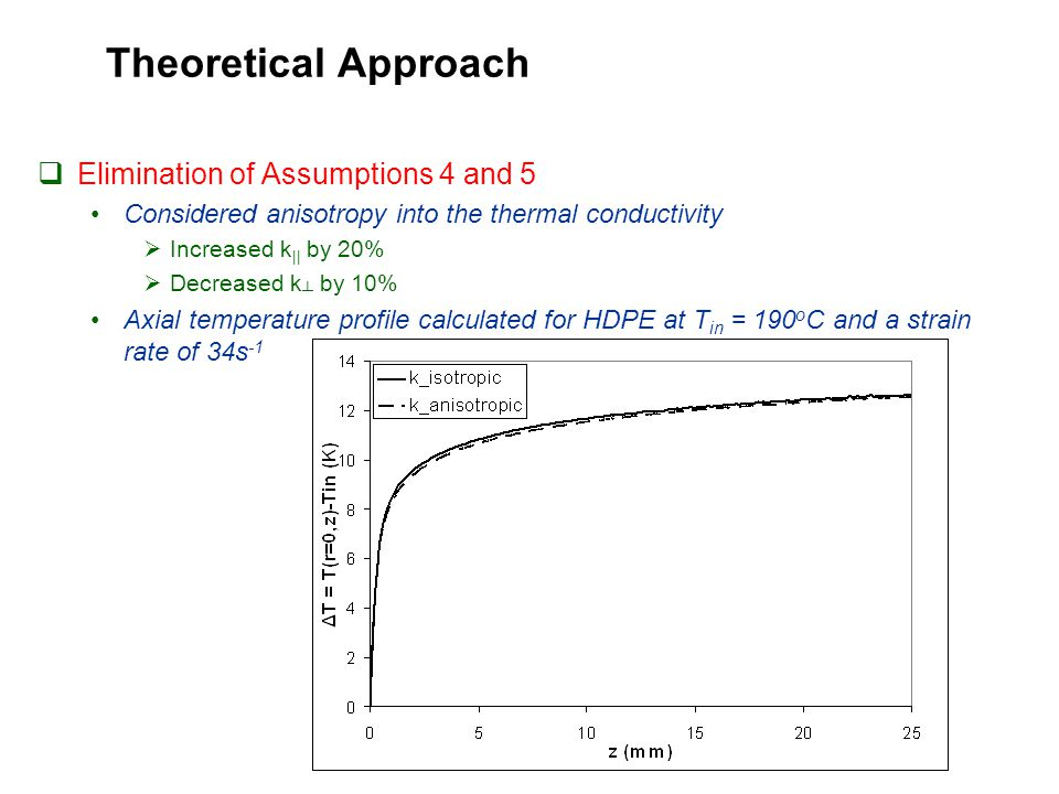 Theoretical Approach  Elimination of Assumptions 4 and 5 Considered anisotropy into the thermal conductivity  Increased k || by 20%  Decreased k ┴ by 10% Axial temperature profile calculated for HDPE at T in = 190 o C and a strain rate of 34s -1