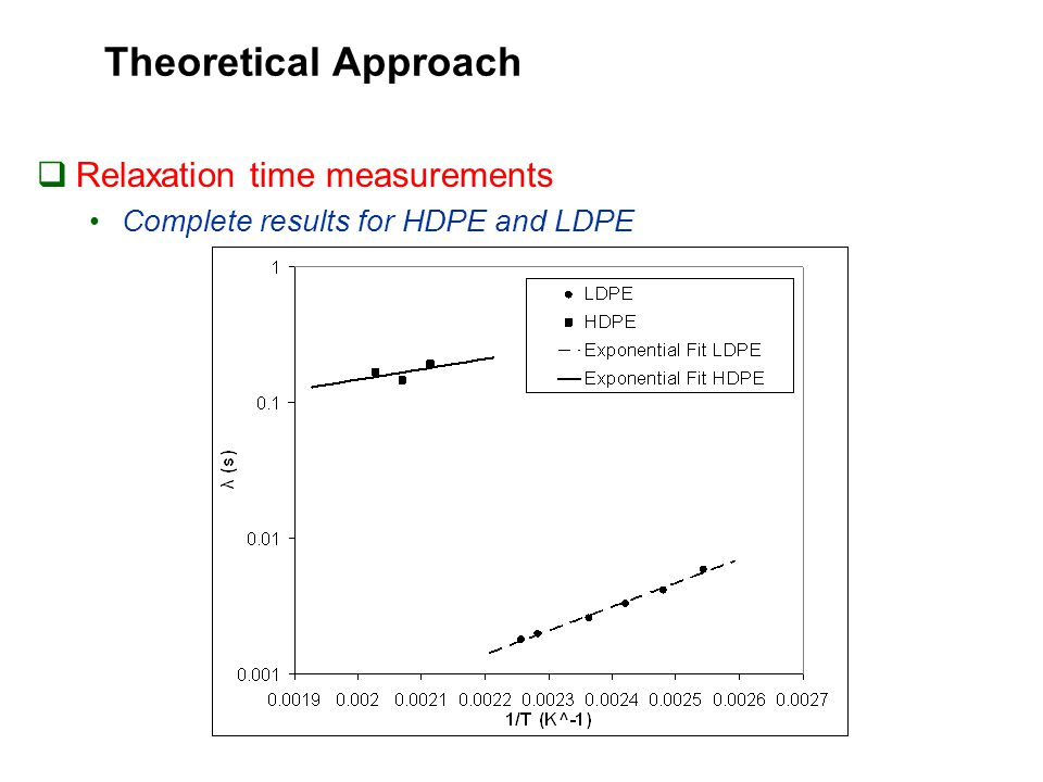 Theoretical Approach  Relaxation time measurements Complete results for HDPE and LDPE